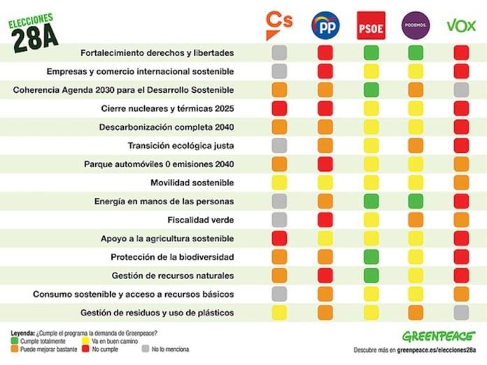 Greenpeace analisis elecciones 28A