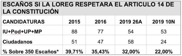 *Los porcentajes son los de la suma de escaños de ambas candidaturas en relación a los 350 escaños del Congreso.