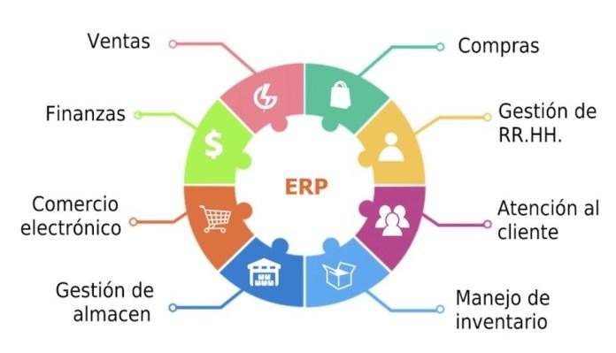 ERP organización producción