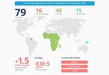 UE ACP Cotonú 2020