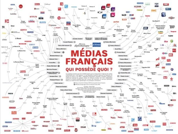 Francia medios de comunicación telaraña