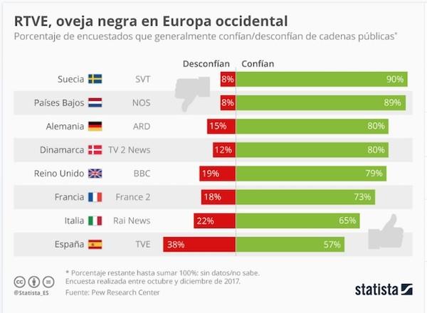 Statista RTVE oveja negra desconfianza