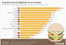 Statista indice Big Mac