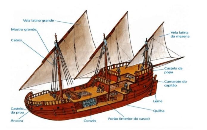 Carabela portuguesa