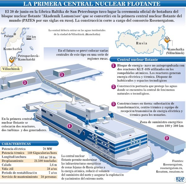 nuclear flotante Akademic Lomonosov