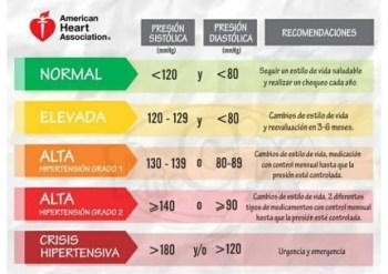 Tratamiento diastólico de hipertensión