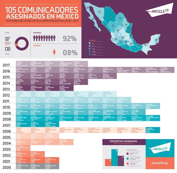 periodistas-asesinados-mexico