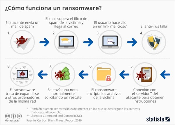 ransomware-statista