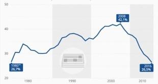 Lecturas de periódicos caen a niveles de 1980