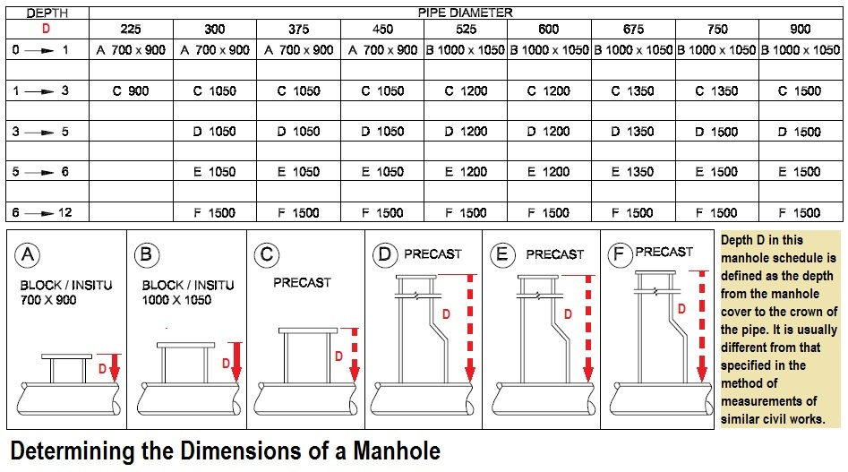 Determining Dimensions Of Manholes