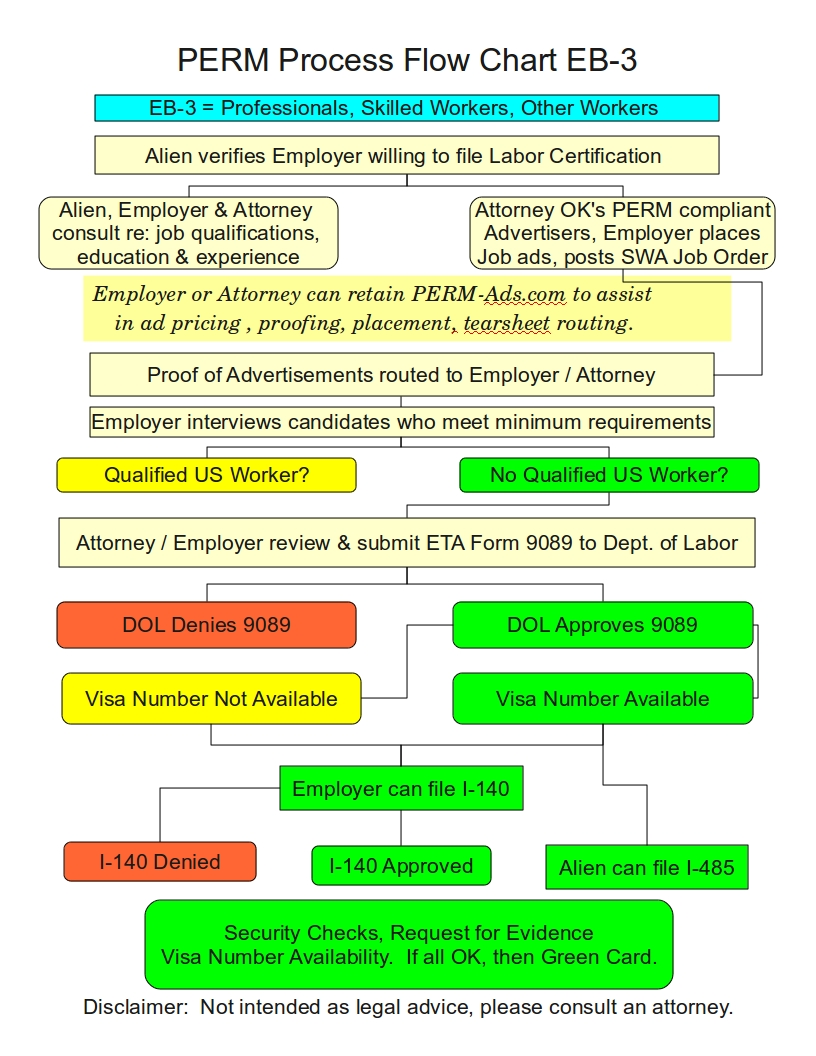 PERM Process Flow Chart   PERM Ads Immigration Advertising