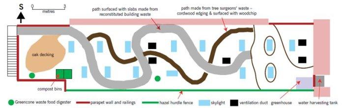 Design Giardino foresta permacultura
