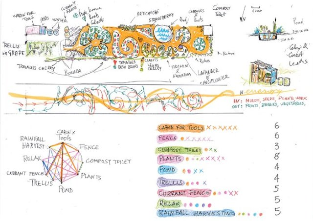 design permacultura guglielmino