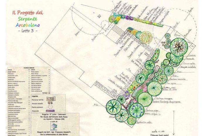 Food forest garden design