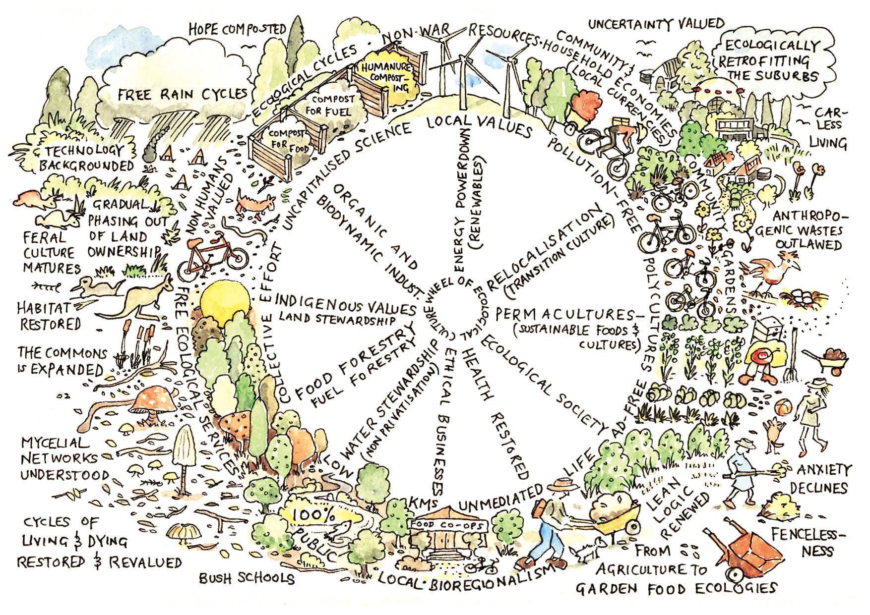 Permaculture Design Principle 10 Use And Value Diversity