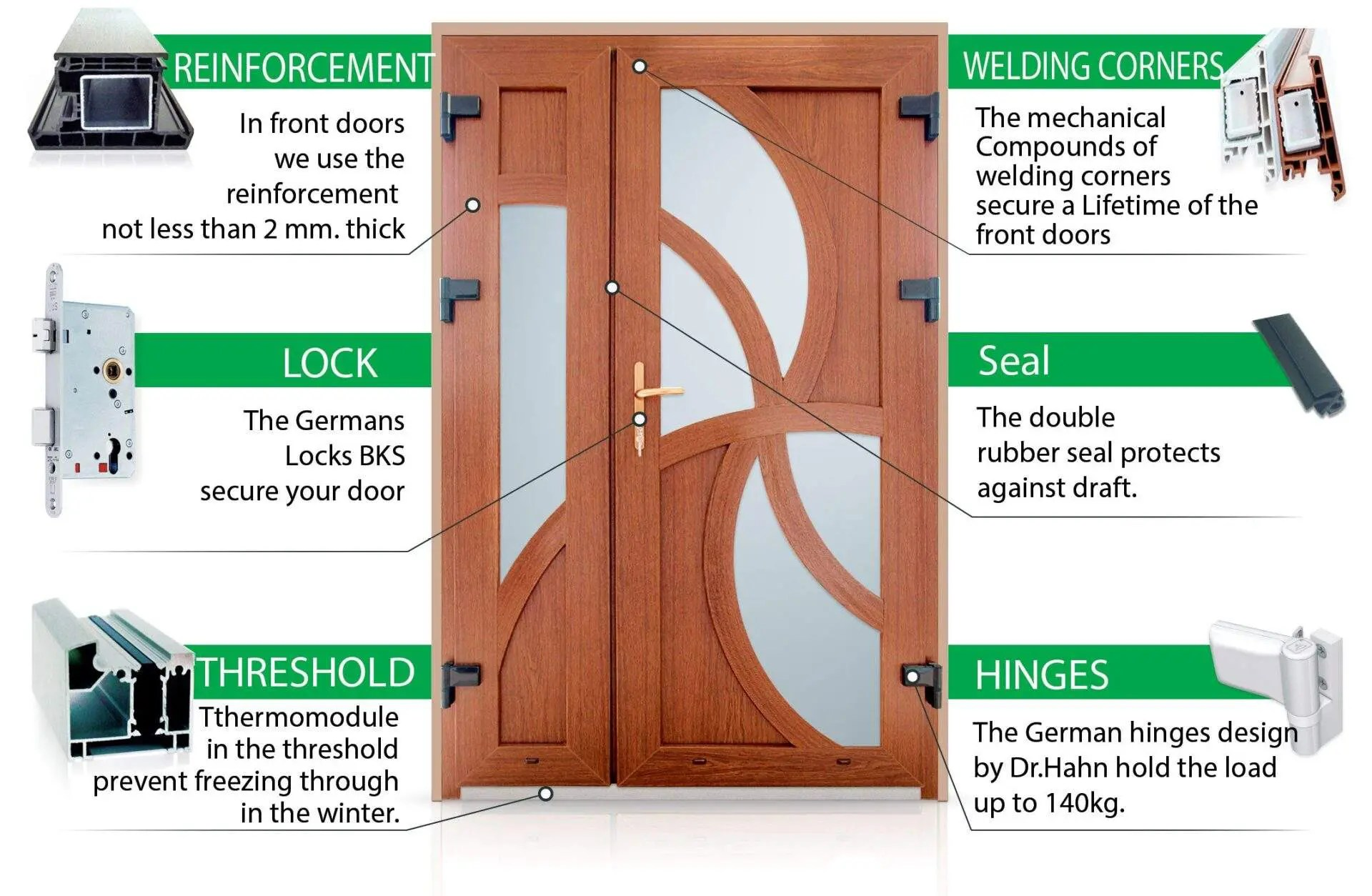 Window And Doors Profile Systems