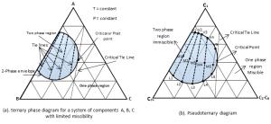 Tertiary Diagram | Fundamentals of Fluid Flow in Porous Media