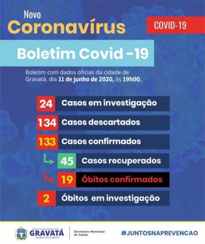 Gravatá: mais cinco pessoas testam positivo para COVID-19; outras 14 estão em investigação