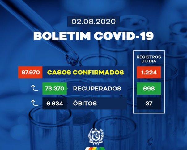 Pernambuco registra mais 698 pacientes curados da COVID-19; confira balanço