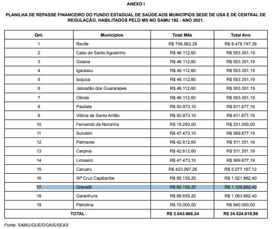SAMU de Gravatá receberá do governo do Estado R$ 1,1 milhão de reais