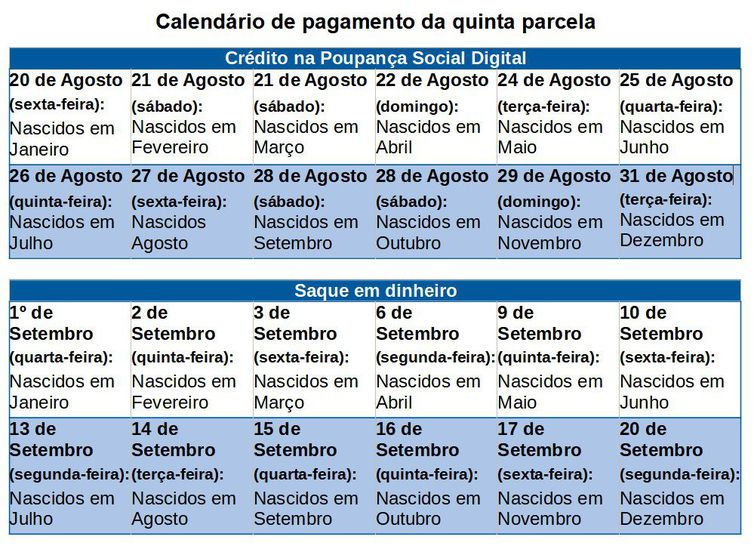 calendario de pagamento da quinta parcela do auxilio emergencial 2021