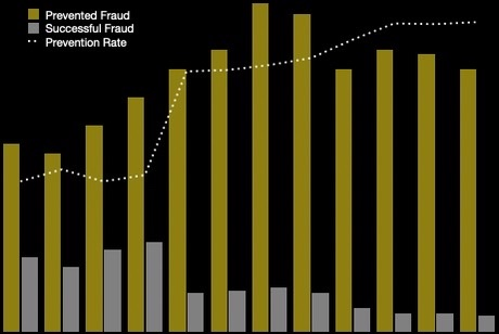 3 Steps To Fraud Strategy - Key Performance Indicators