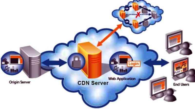 Kelebihan dan kekurangan menggunakan CDN