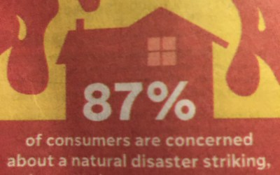 Consumers' response to Natural Disasters : 87 percent of participants worry but 42 percent haven't assessed insurance coverage