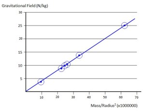 Gravitational Field Strength of a Planet – Does it Matter ...