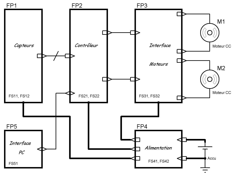 Projet Er S2 Robot Labyrinthe Ligne 1ere Partie