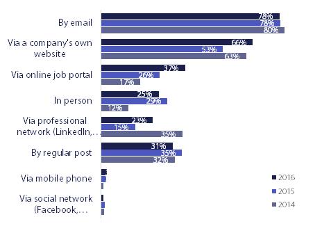 Beliebteste Bewerbungswege - die E-Mail-Bewerbung schlägt alle