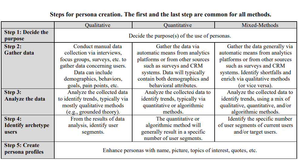 Strengths and Weaknesses of Persona Creation Methods: Guidelines for Novice and Experienced Users