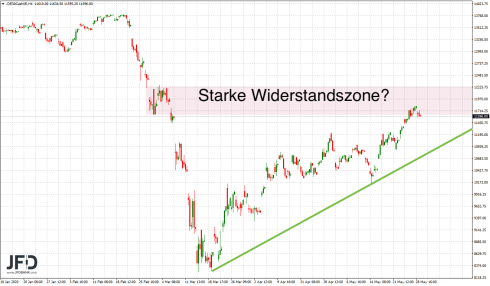 DAX in a 4-hour chart