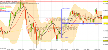 Photo of Daily outlook for September 15th: DAX unchanged. Technology stocks in demand!