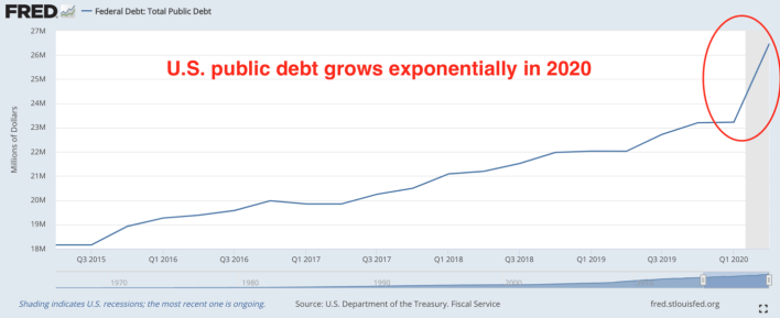 Explosion of the American public debt