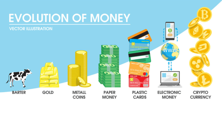 diagram showing the evolution of currency from barter to bitcoin
