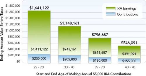 Chart showing the hypothetical ending account value before taxes based on $5,000 annual contributions. Start age: 25, end age: 70; total contributions: $230,000; ending account value before taxes:  $1,641,122. Start age: 30, end age: 70; total contributions: $205,000; ending account value before taxes:  $1,148,161. Start age: 35, end age: 70; total contributions: $180,000; ending account value before taxes:  $796,687. Start age: 40, end age: 70; total contributions: $155,000; ending account value before taxes:  $546,091.