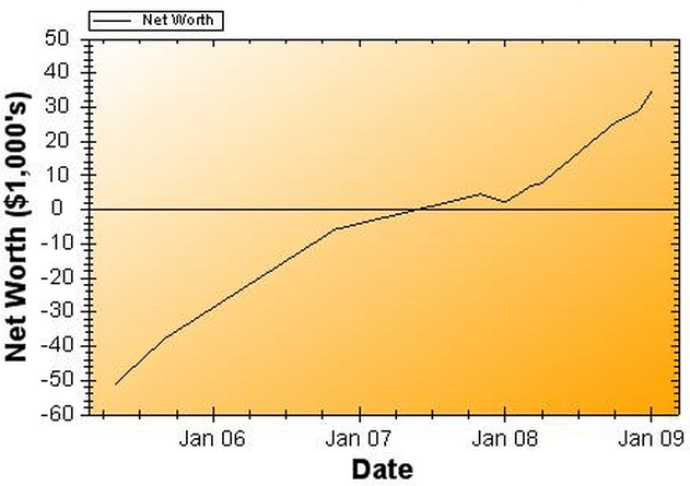Net Worth Report for January 2009