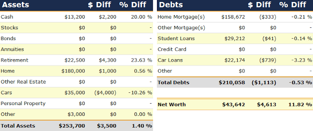 Net Worth Report for April 2009