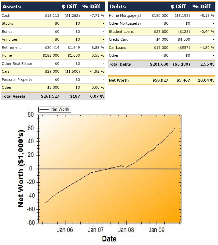 Net Worth Report for August 2009