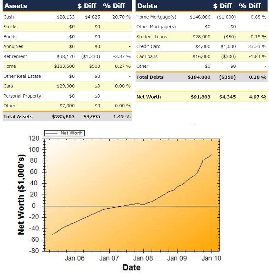 Net Worth Report for January 2010
