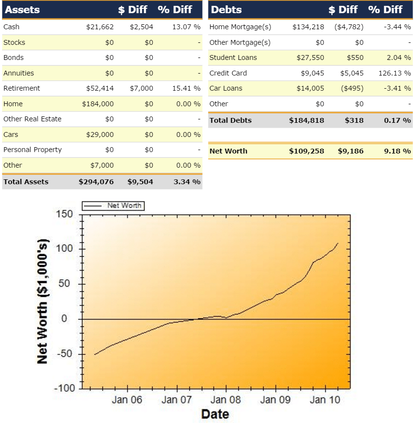Net Worth Report for April 2010
