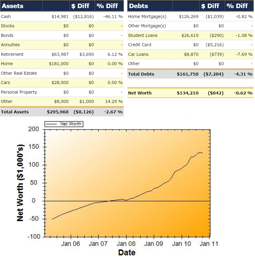 Net Worth Report for October 2010