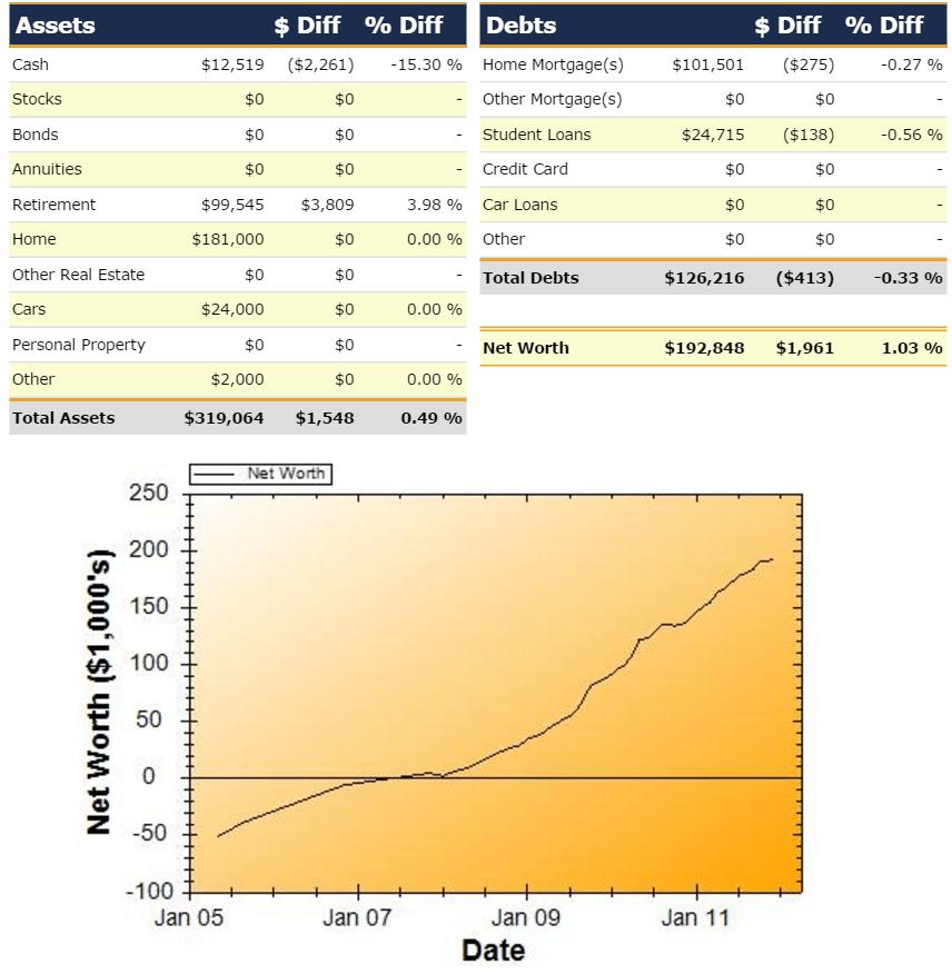 Net Worth Report for December 2011