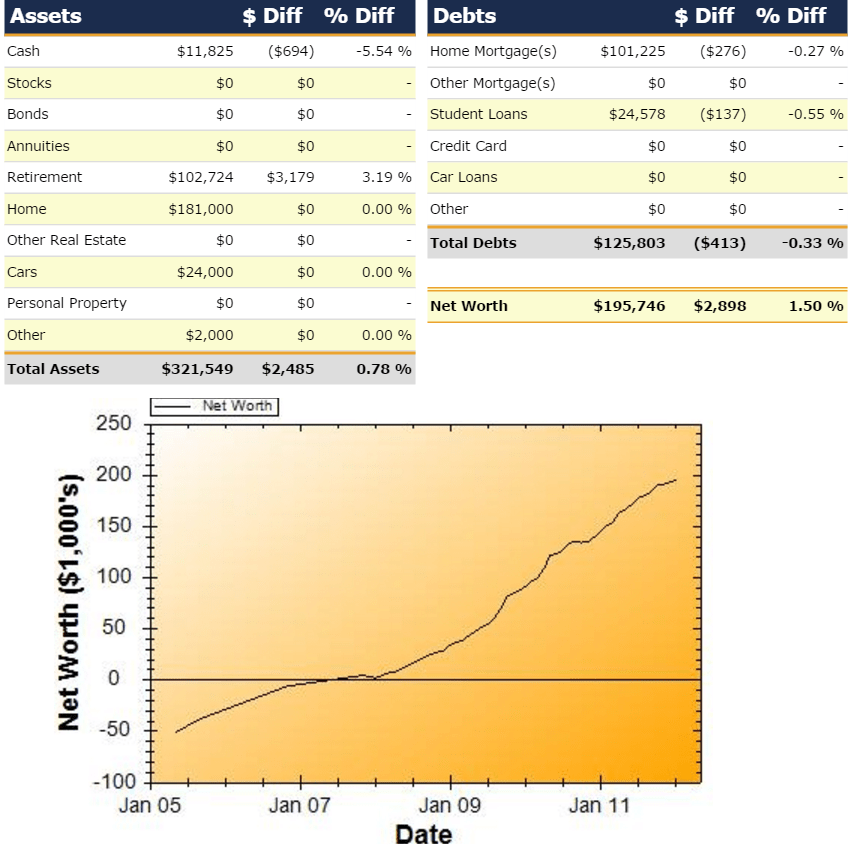 Net Worth Report for January 2012