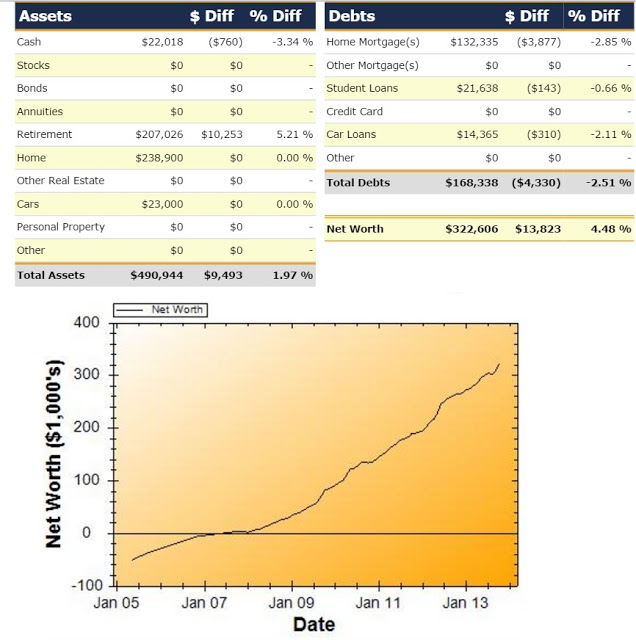 Net Worth Report for October 2013
