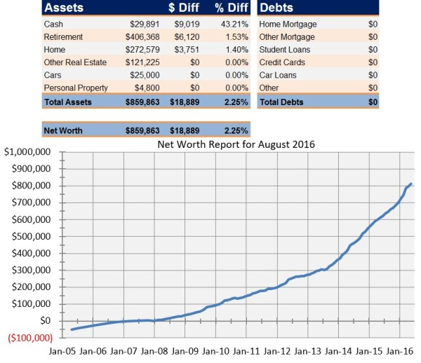 net-worth-report-2016-08
