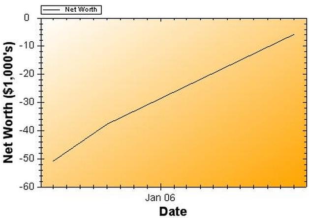 Net Worth Report for November 2006
