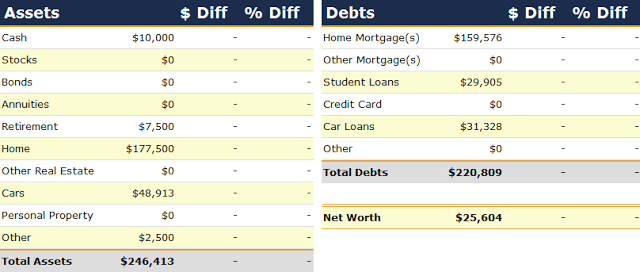 Net Worth Report for October 2008