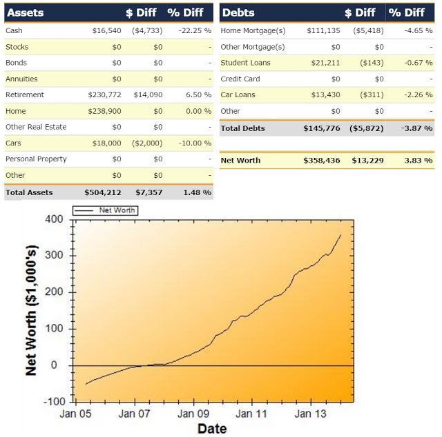 Net Worth Report for January 2014